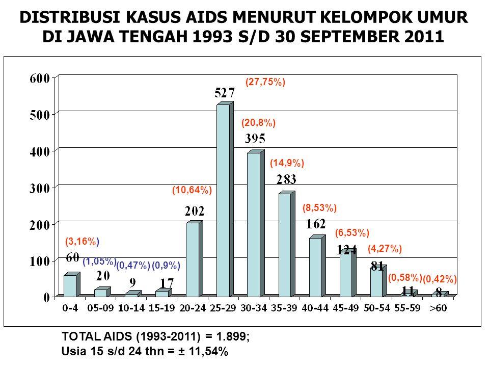DISTRIBUSI KASUS AIDS MENURUT KELOMPOK UMUR DI JAWA TENGAH 1993 S/D 30 SEPTEMBER 2011 TOTAL AIDS (1993-2011) = 1.899; Usia 15 s/d 24 thn = ± 11,54% (3