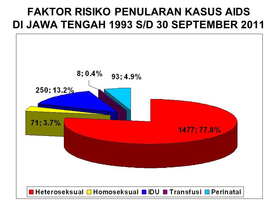 FAKTOR RISIKO PENULARAN KASUS AIDS DI JAWA TENGAH 1993 S/D 30 SEPTEMBER 2011