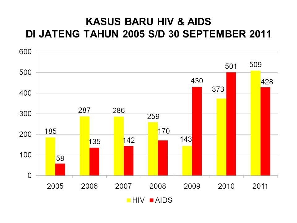 KASUS BARU HIV & AIDS DI JATENG TAHUN 2005 S/D 30 SEPTEMBER 2011
