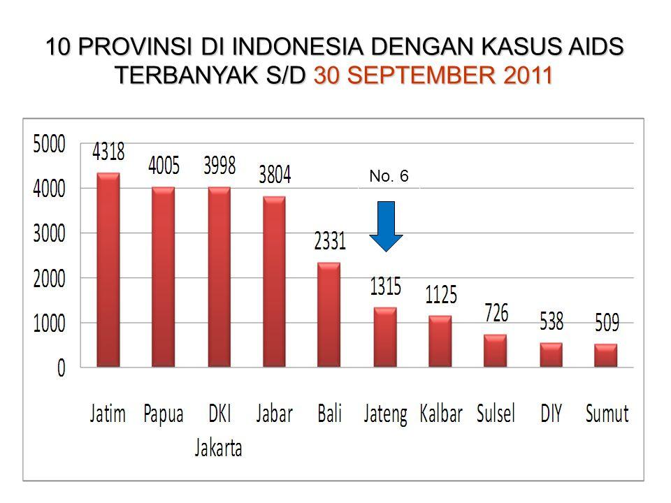10 PROVINSI DI INDONESIA DENGAN KASUS AIDS TERBANYAK S/D 30 SEPTEMBER 2011 No. 7 No. 6