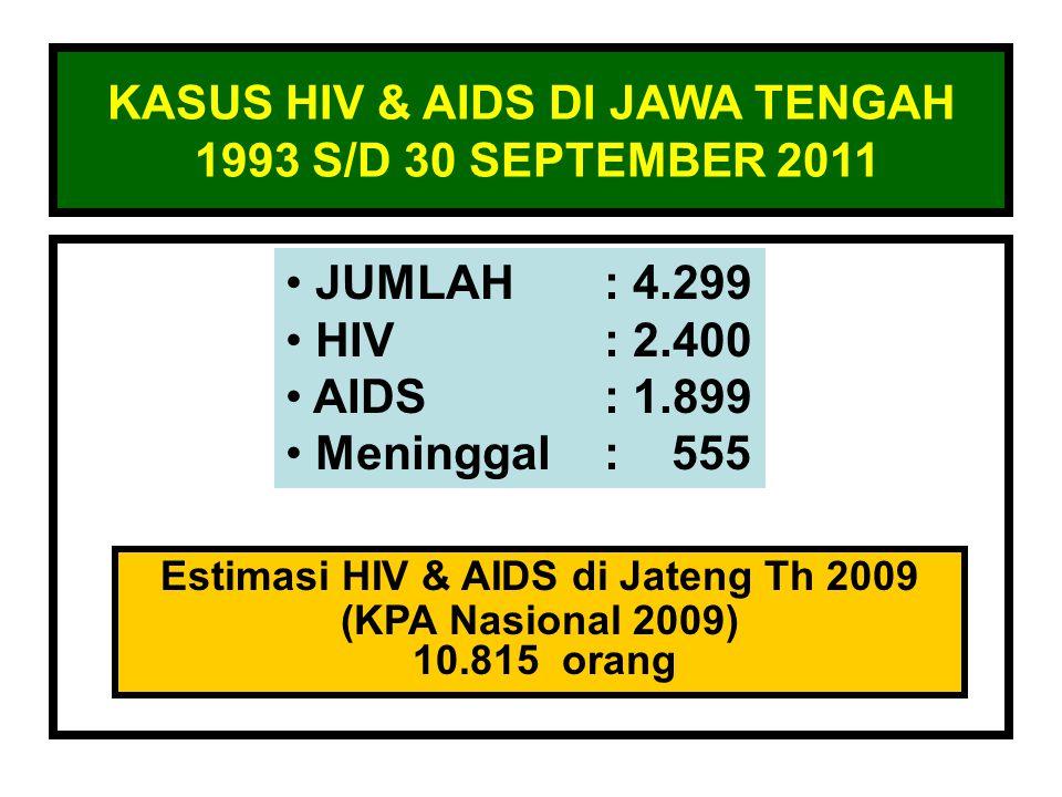 KASUS HIV & AIDS DI JAWA TENGAH 1993 S/D 30 SEPTEMBER 2011 JUMLAH: 4.299 HIV: 2.400 AIDS: 1.899 Meninggal: 555 Estimasi HIV & AIDS di Jateng Th 2009 (KPA Nasional 2009) 10.815 orang
