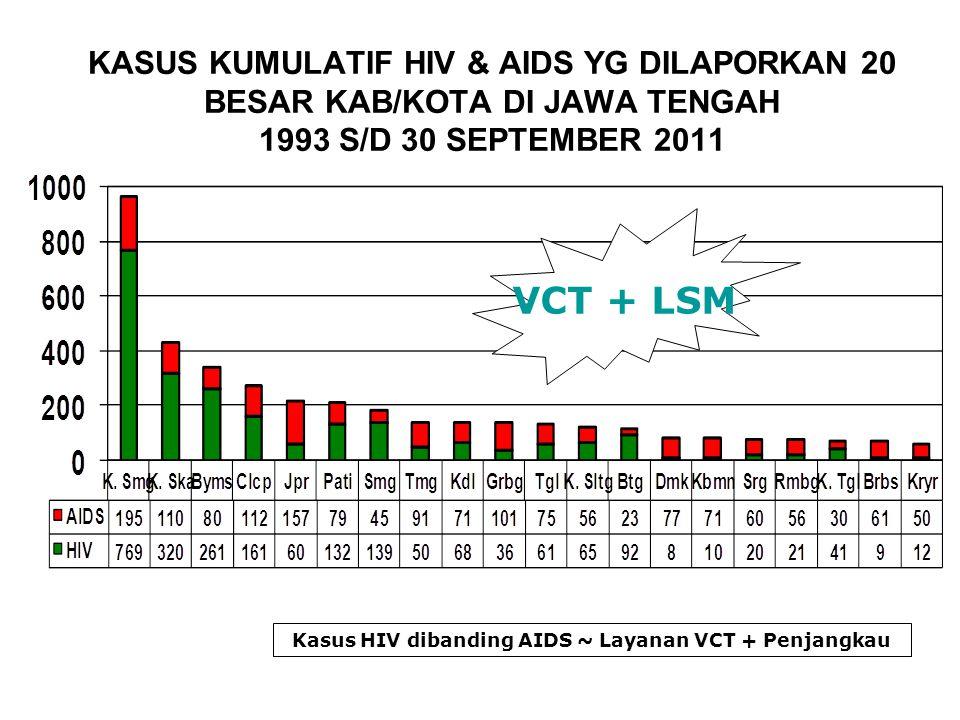 KASUS KUMULATIF HIV & AIDS YG DILAPORKAN 20 BESAR KAB/KOTA DI JAWA TENGAH 1993 S/D 30 SEPTEMBER 2011 Kasus HIV dibanding AIDS ~ Layanan VCT + Penjangk