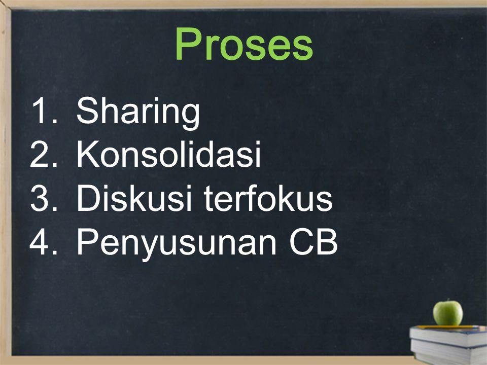 Proses 1.Sharing 2.Konsolidasi 3.Diskusi terfokus 4.Penyusunan CB