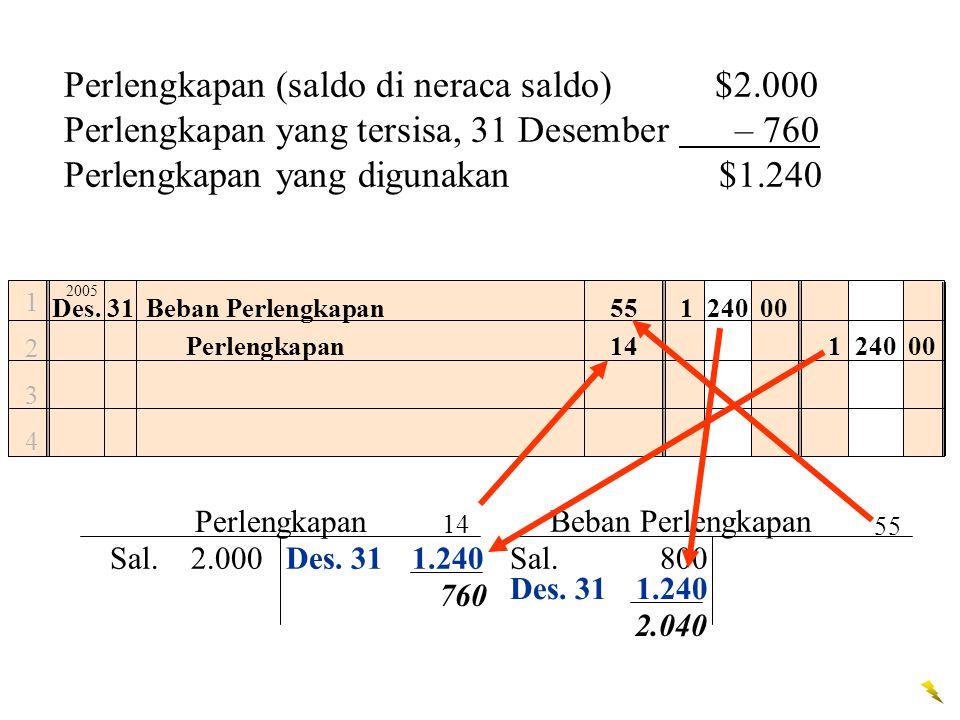 12341234 Beban Perlengkapan1 240 00 Perlengkapan1 240 00 Perlengkapan (saldo di neraca saldo) $2.000 Perlengkapan yang tersisa, 31 Desember – 760 Perl