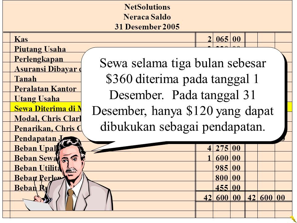 NetSolutions Neraca Saldo 31 Desember 2005 Kas2 065 00 Piutang Usaha2 220 00 Perlengkapan2 000 00 Asuransi Dibayar di Muka2 400 00 Tanah20 000 00 Pera