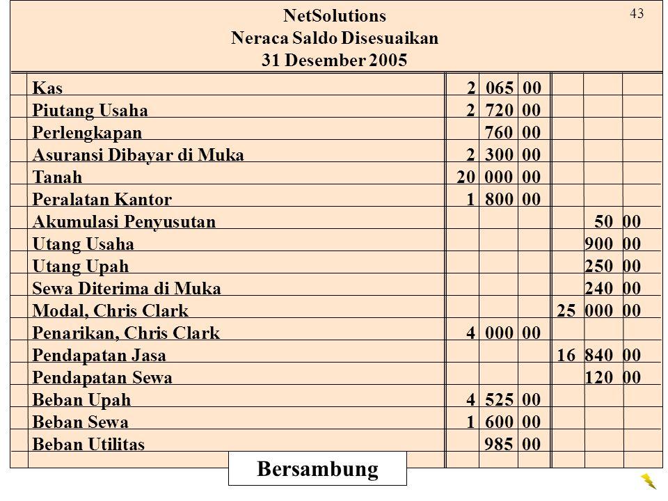 NetSolutions Neraca Saldo Disesuaikan 31 Desember 2005 Kas2 065 00 Piutang Usaha2 720 00 Perlengkapan760 00 Asuransi Dibayar di Muka2 300 00 Tanah20 0