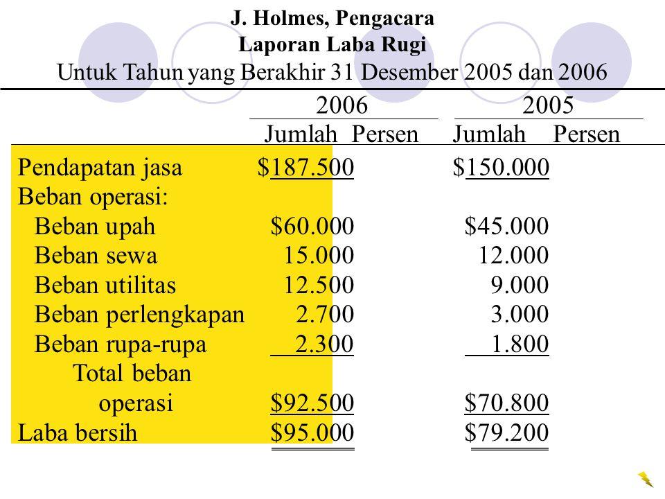 Pendapatan jasa$187.500$150.000 Beban operasi: Beban upah$60.000$45.000 Beban sewa15.00012.000 Beban utilitas12.5009.000 Beban perlengkapan2.7003.000