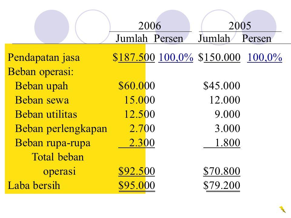 Pendapatan jasa$187.500100,0%$150.000100,0% Beban operasi: Beban upah$60.000$45.000 Beban sewa15.00012.000 Beban utilitas12.5009.000 Beban perlengkapa