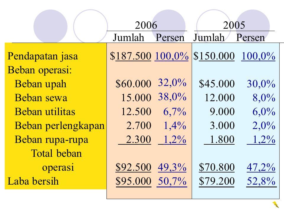Pendapatan jasa$187.500100,0%$150.000100,0% Beban operasi: Beban upah$60.000$45.00030,0% Beban sewa15.00012.0008,0% Beban utilitas12.5009.0006,0% Beba
