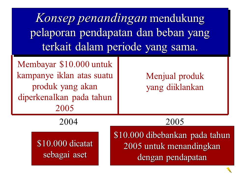 20042005 Menjual produk yang diiklankan $10.000 dibebankan pada tahun 2005 untuk menandingkan dengan pendapatan Membayar $10.000 untuk kampanye iklan