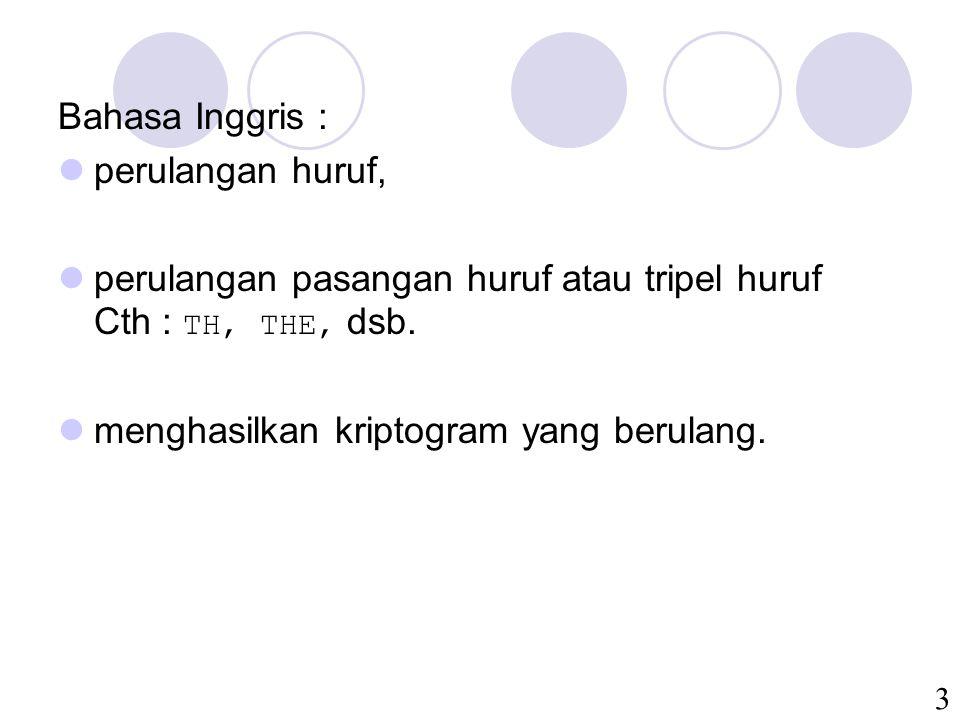 3 Bahasa Inggris : perulangan huruf, perulangan pasangan huruf atau tripel huruf Cth : TH, THE, dsb. menghasilkan kriptogram yang berulang.