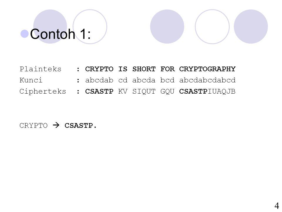 4 Contoh 1: Plainteks: CRYPTO IS SHORT FOR CRYPTOGRAPHY Kunci: abcdab cd abcda bcd abcdabcdabcd Cipherteks: CSASTP KV SIQUT GQU CSASTPIUAQJB CRYPTO 