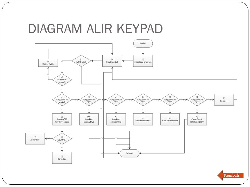 DIAGRAM ALIR KEYPAD Kembali