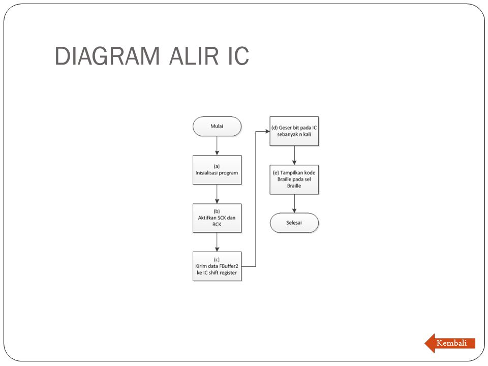 DIAGRAM ALIR IC Kembali