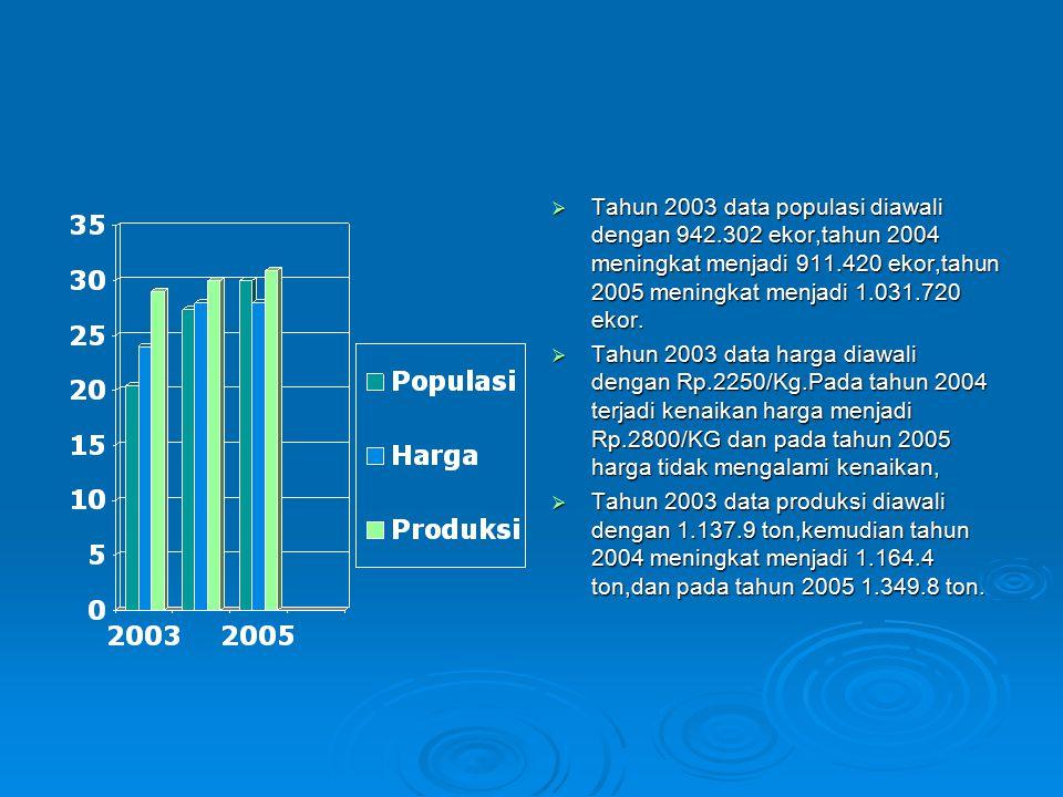 TTTTahun 2003 data populasi diawali dengan 942.302 ekor,tahun 2004 meningkat menjadi 911.420 ekor,tahun 2005 meningkat menjadi 1.031.720 ekor.