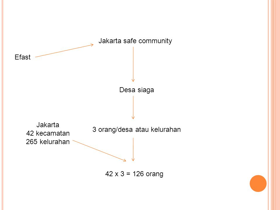 Efast Jakarta safe community Desa siaga 3 orang/desa atau kelurahan Jakarta 42 kecamatan 265 kelurahan 42 x 3 = 126 orang