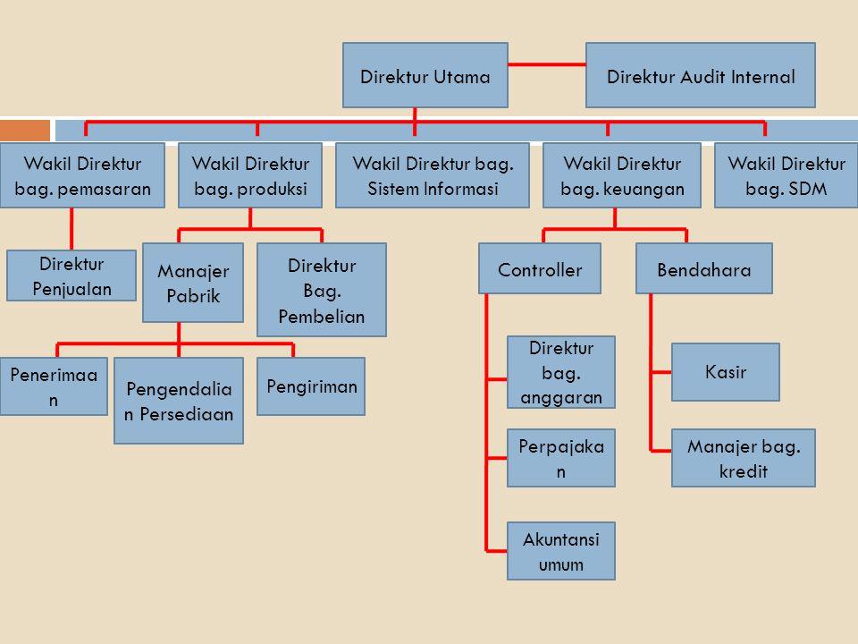 Aktivitas Bisnis Siklus Pendapatan  Empat tahap aktivitas dasar bisnis dalam siklus pendapatan: 1.