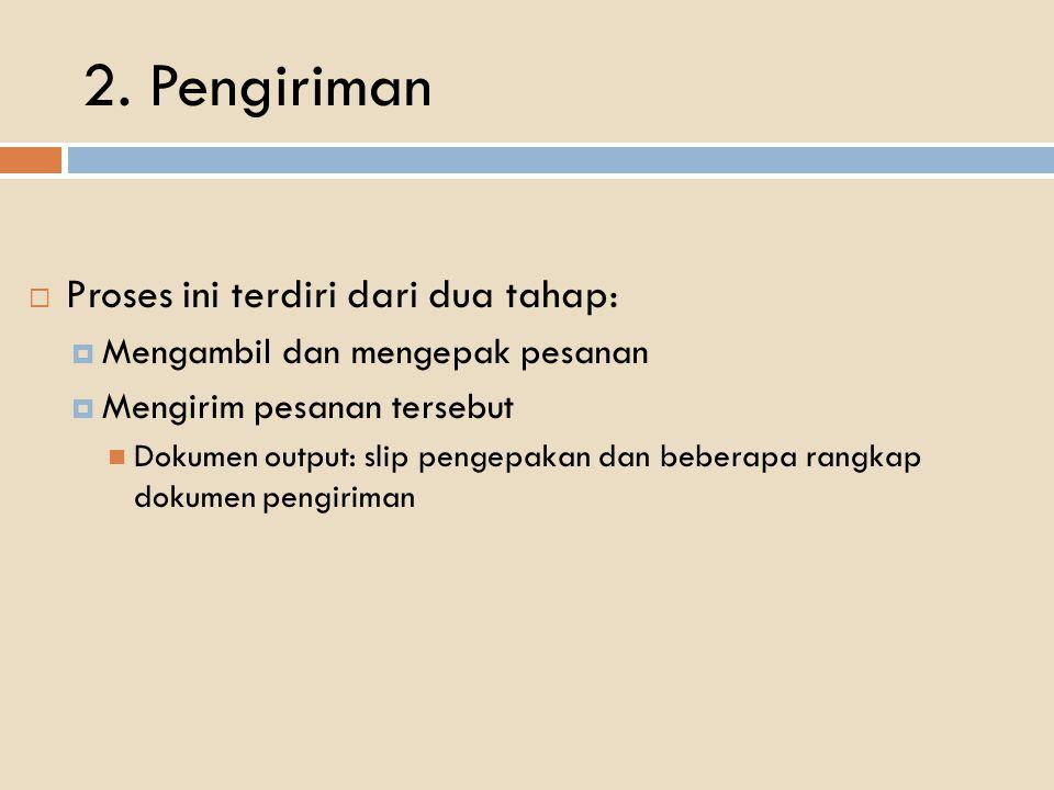 2. Pengiriman  Proses ini terdiri dari dua tahap:  Mengambil dan mengepak pesanan  Mengirim pesanan tersebut Dokumen output: slip pengepakan dan be