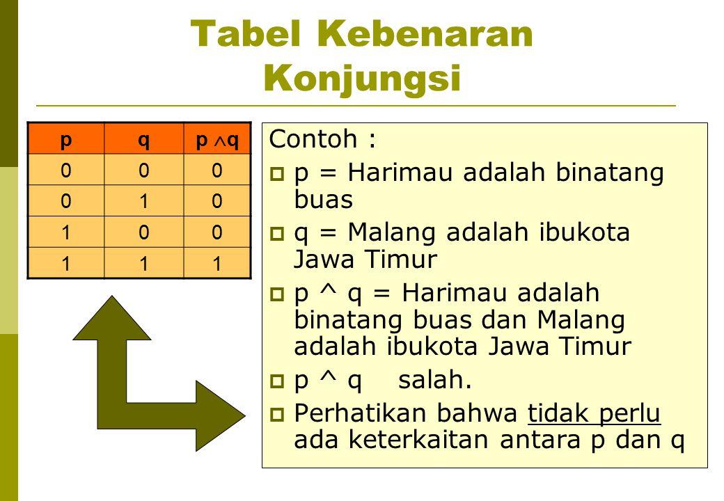 Tabel Kebenaran Konjungsi pq p  q 000 010 100 111 Contoh :  p = Harimau adalah binatang buas  q = Malang adalah ibukota Jawa Timur  p ^ q = Harima