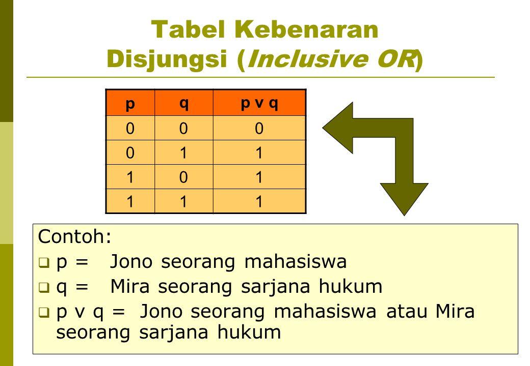 Tabel Kebenaran Disjungsi (Inclusive OR) p qp v q 000 011 101 111 Contoh:  p = Jono seorang mahasiswa  q = Mira seorang sarjana hukum  p v q = Jono