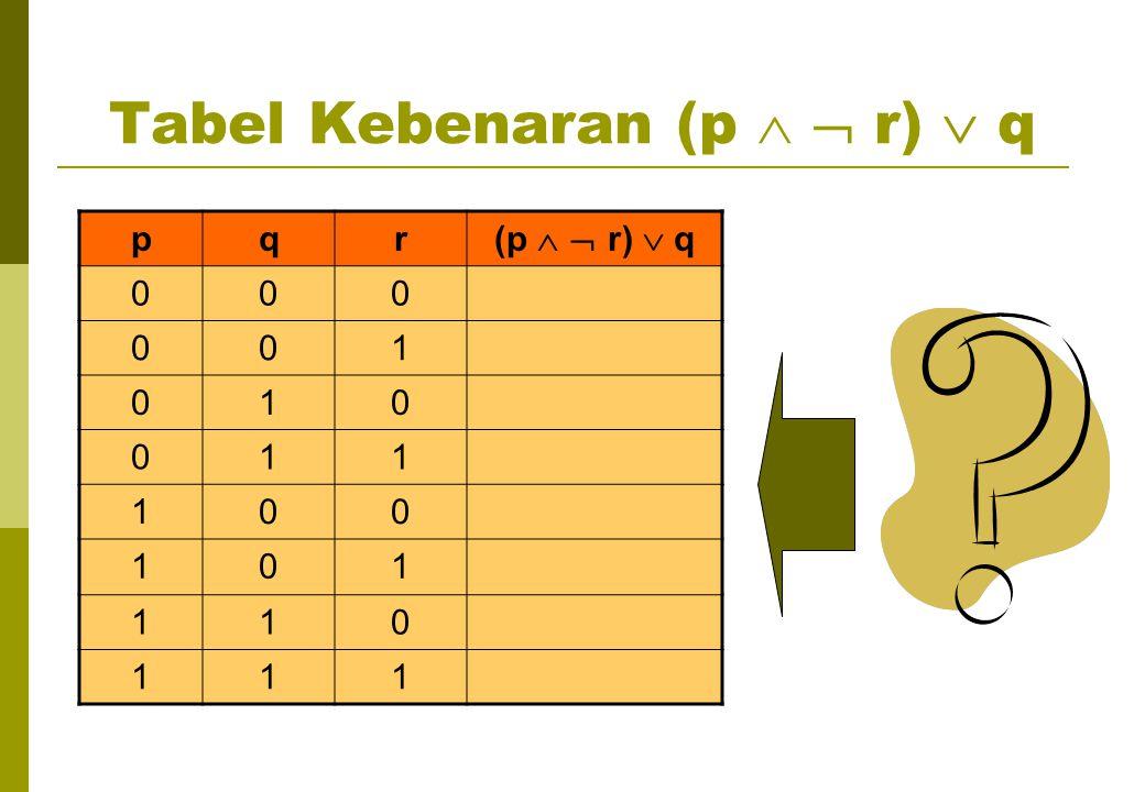 Tabel Kebenaran (p   r)  q pqr (p   r)  q 000 001 010 011 100 101 110 111