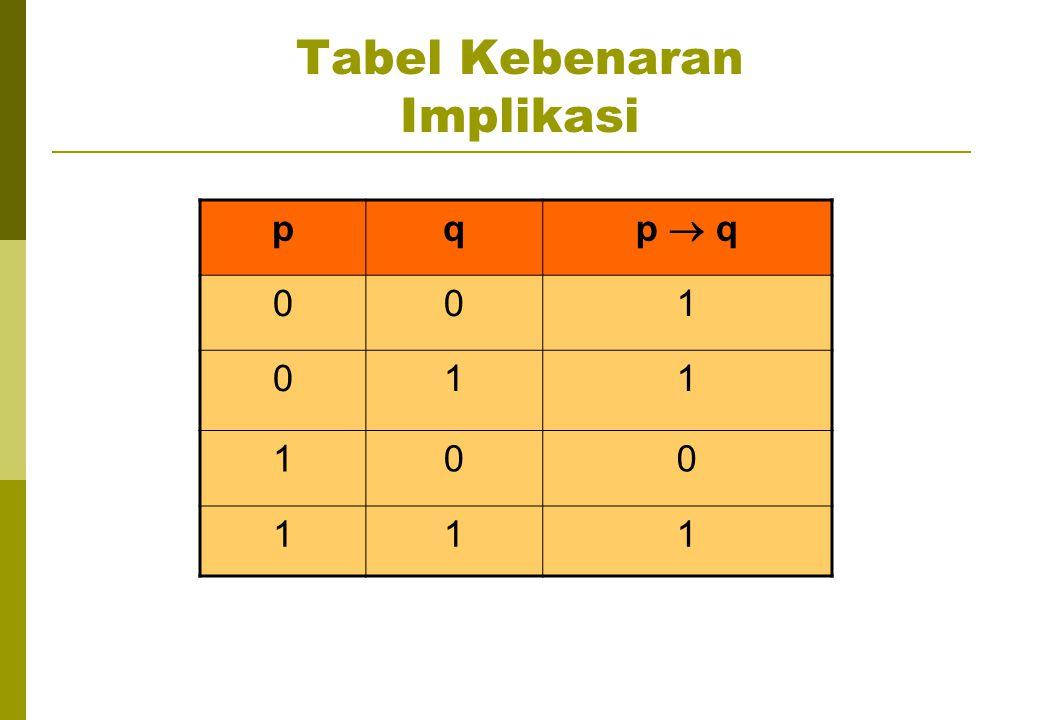 Tabel Kebenaran Implikasi pq p  q 001 011 100 111