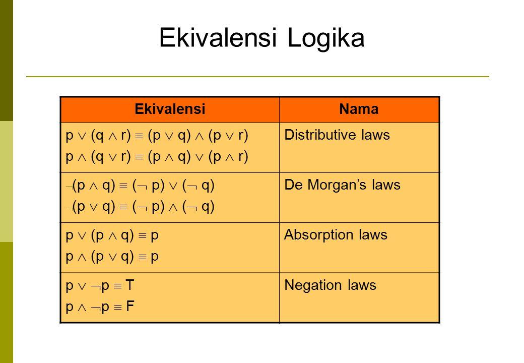 EkivalensiNama p  (q  r)  (p  q)  (p  r) p  (q  r)  (p  q)  (p  r) Distributive laws  (p  q)  (  p)  (  q)  (p  q)  (  p)  ( 