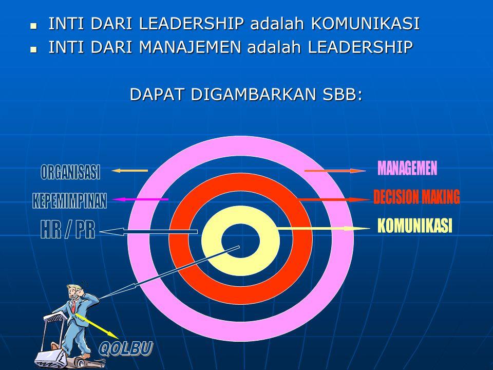 INTI DARI LEADERSHIP adalah KOMUNIKASI INTI DARI LEADERSHIP adalah KOMUNIKASI INTI DARI MANAJEMEN adalah LEADERSHIP INTI DARI MANAJEMEN adalah LEADERSHIP DAPAT DIGAMBARKAN SBB: