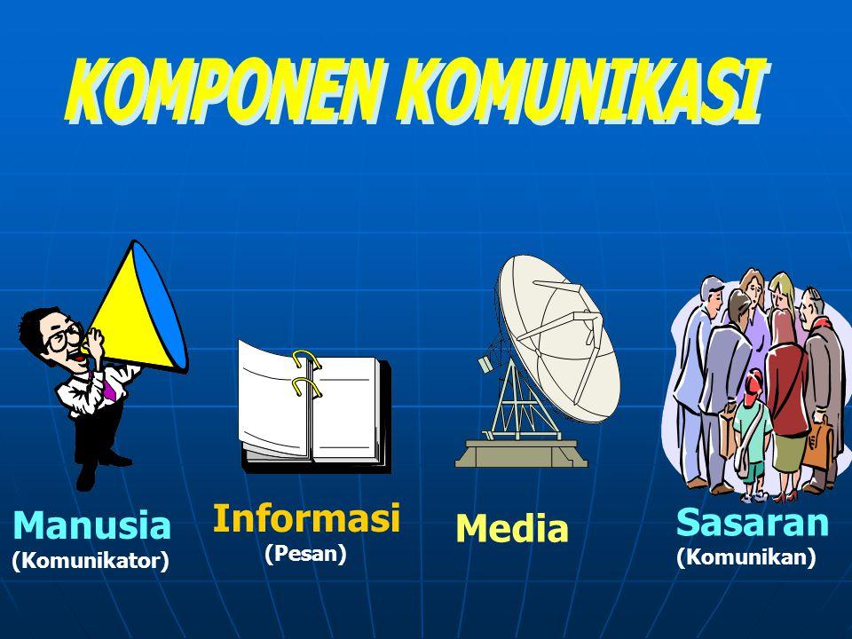 Manusia (Komunikator) Informasi (Pesan) Media Sasaran (Komunikan)