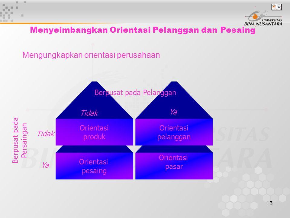 13 Orientasi pasar Orientasi pesaing Menyeimbangkan Orientasi Pelanggan dan Pesaing Mengungkapkan orientasi perusahaan Orientasi produk Orientasi pelanggan Berpusat pada Pelanggan Berpusat pada Persaingan Tidak Ya