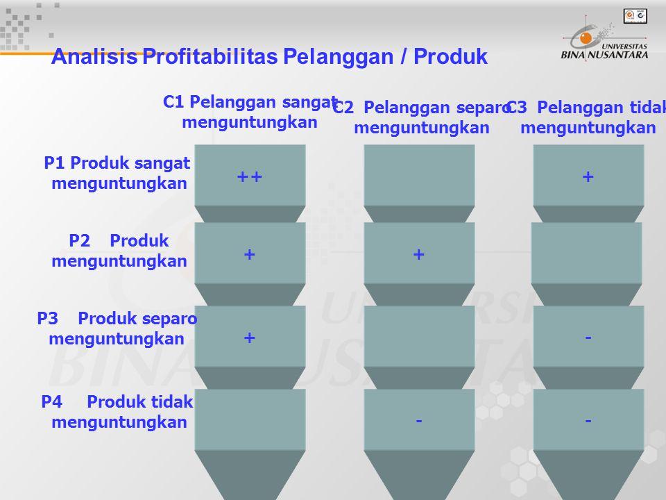 8 Analisis Profitabilitas Pelanggan / Produk +++ ++ +- -- P1 Produk sangat menguntungkan P2 Produk menguntungkan P3 Produk separo menguntungkan P4 Produk tidak menguntungkan C1 Pelanggan sangat menguntungkan C2 Pelanggan separo menguntungkan C3 Pelanggan tidak menguntungkan