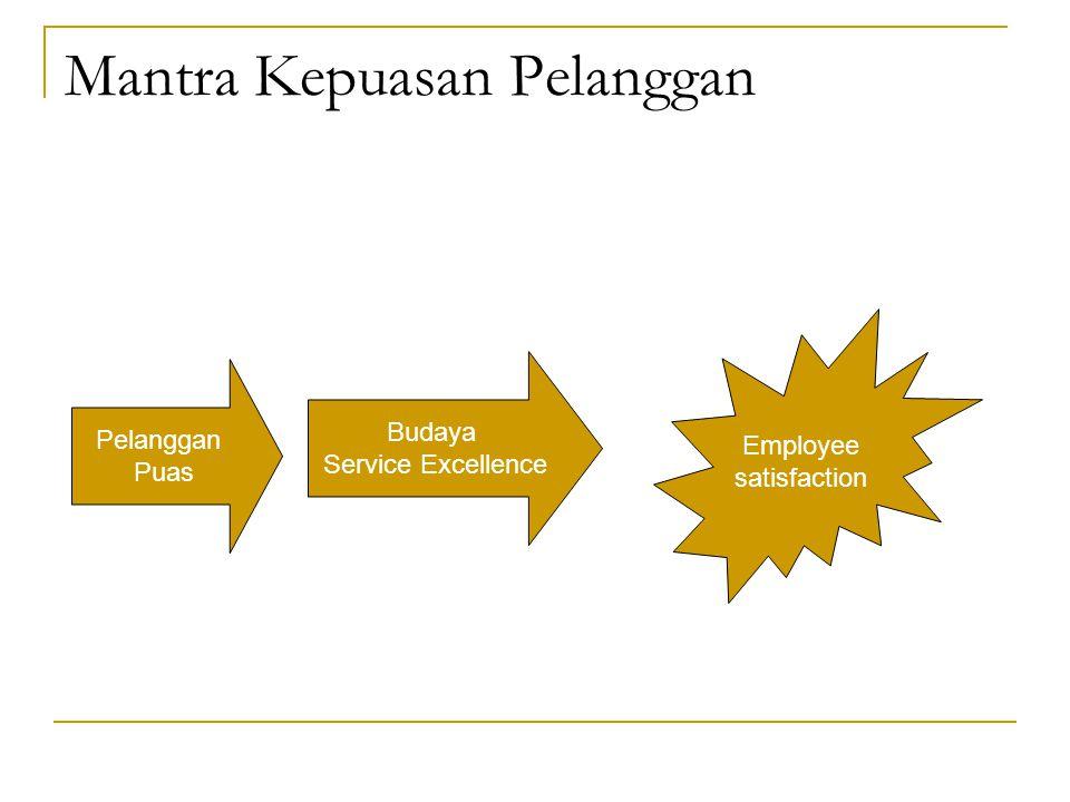 Mantra Kepuasan Pelanggan Pelanggan Puas Budaya Service Excellence Employee satisfaction