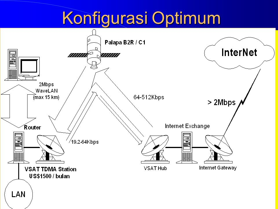 Konfigurasi Optimum