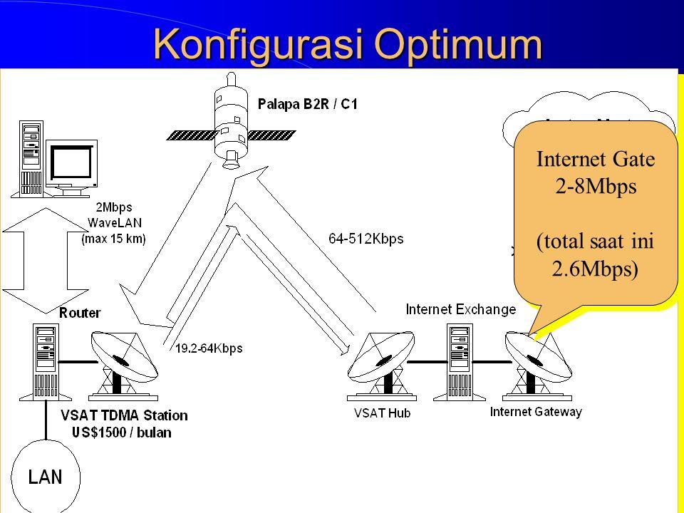 Internet Gate 2-8Mbps (total saat ini 2.6Mbps) Internet Gate 2-8Mbps (total saat ini 2.6Mbps)