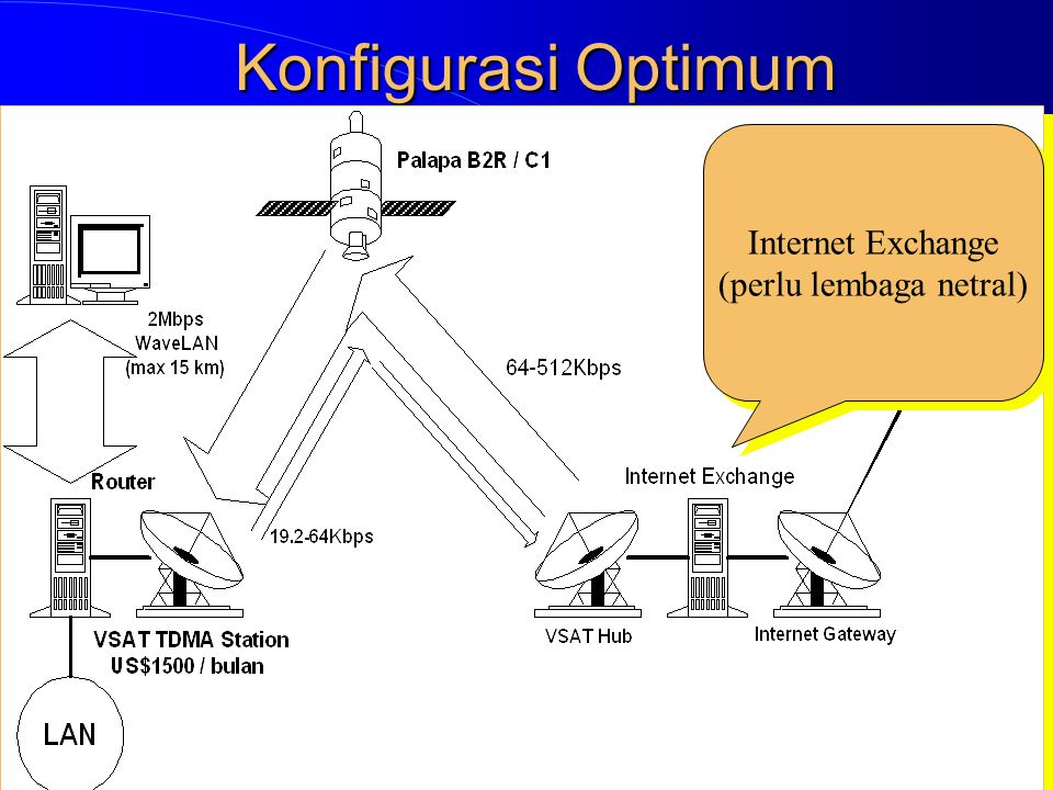 Konfigurasi Optimum Internet Exchange (perlu lembaga netral) Internet Exchange (perlu lembaga netral)