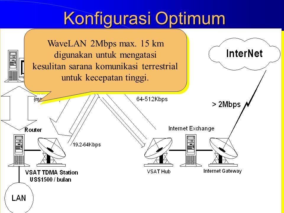 Konfigurasi Optimum WaveLAN 2Mbps max. 15 km digunakan untuk mengatasi kesulitan sarana komunikasi terrestrial untuk kecepatan tinggi. WaveLAN 2Mbps m