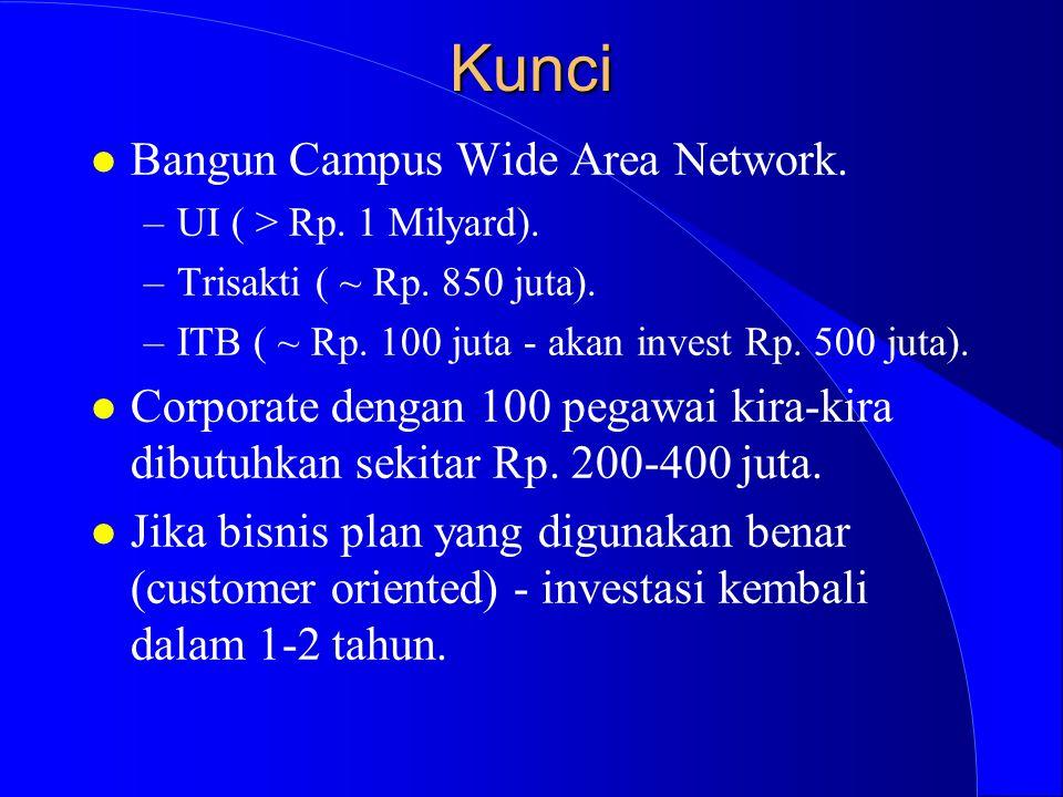 Kunci l Bangun Campus Wide Area Network. –UI ( > Rp.