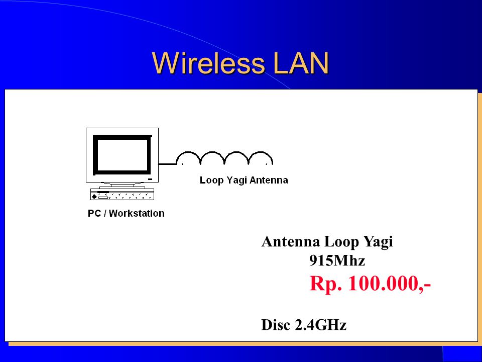 Wireless LAN Antenna Loop Yagi 915Mhz Rp. 100.000,- Disc 2.4GHz