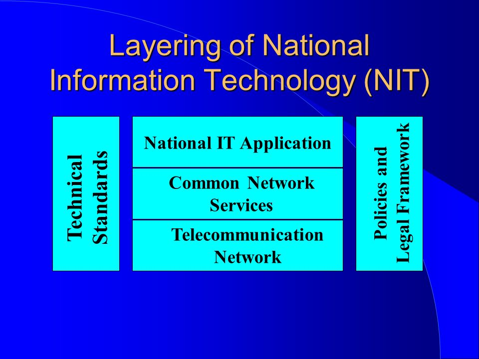 Layering of National Information Technology (NIT) National IT Application Common Network Services Telecommunication Network Technical Standards Policies and Legal Framework