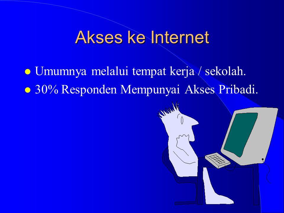Akses ke Internet l Umumnya melalui tempat kerja / sekolah. l 30% Responden Mempunyai Akses Pribadi.