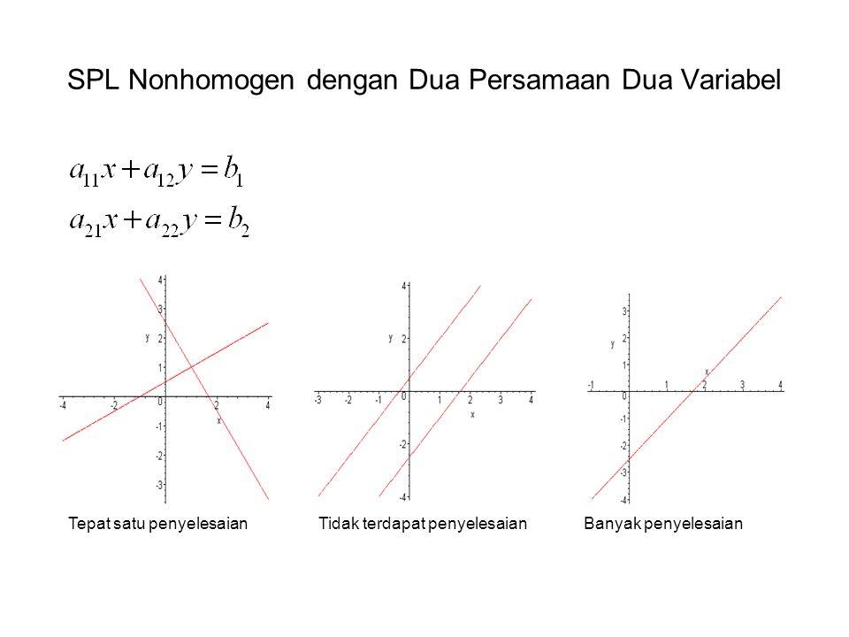 SPL Nonhomogen dengan Dua Persamaan Dua Variabel Tepat satu penyelesaian Tidak terdapat penyelesaian Banyak penyelesaian