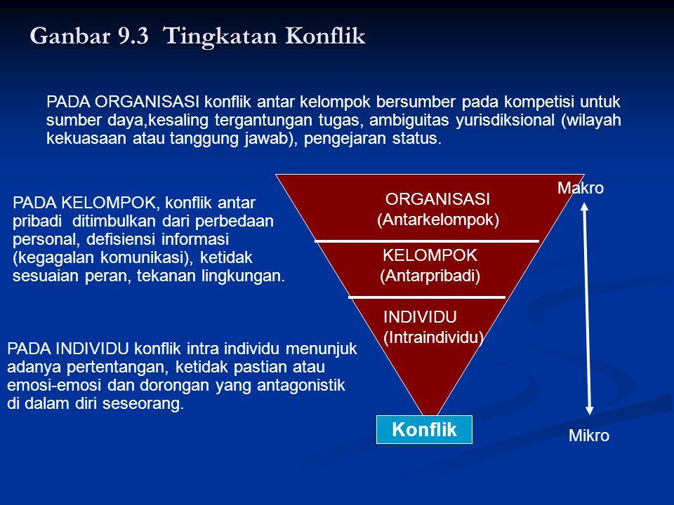Ganbar 9.3 Tingkatan Konflik Konflik ORGANISASI (Antarkelompok) KELOMPOK (Antarpribadi) INDIVIDU (Intraindividu) Makro Mikro PADA INDIVIDU konflik int