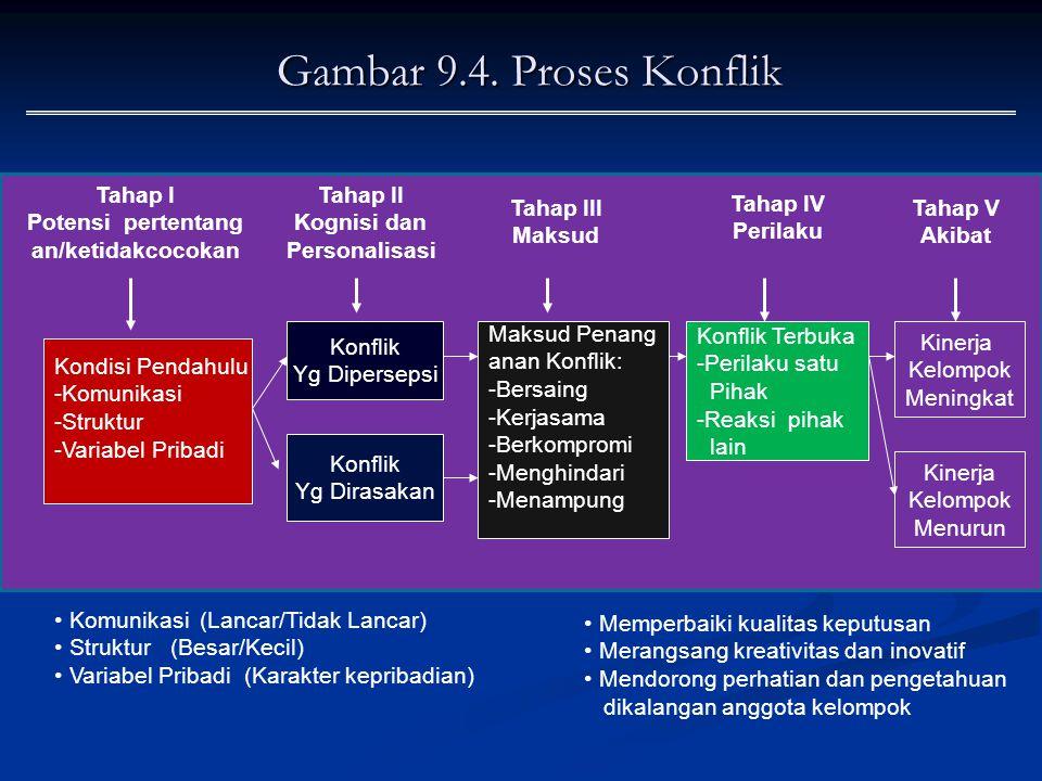 Gambar 9.4. Proses Konflik Tahap I Potensi pertentang an/ketidakcocokan Tahap II Kognisi dan Personalisasi Tahap III Maksud Tahap IV Perilaku Tahap V