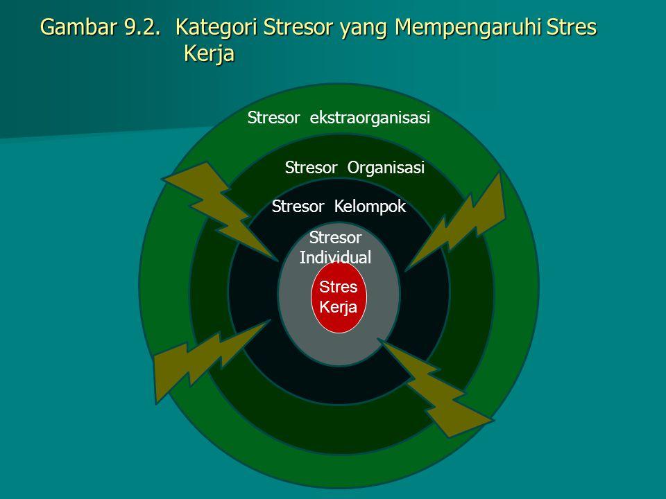 Gambar 9.2. Kategori Stresor yang Mempengaruhi Stres Kerja Stres Kerja Stresor Individual Stresor Kelompok Stresor Organisasi Stresor ekstraorganisasi