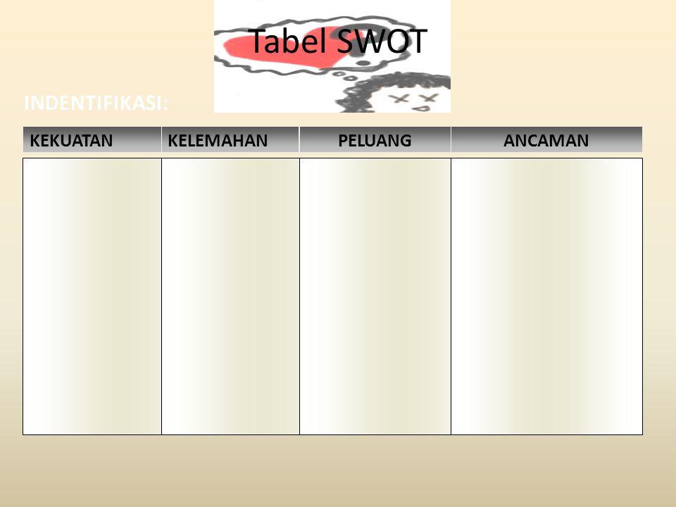 Tabel SWOT INDENTIFIKASI: KEKUATANKELEMAHANPELUANGANCAMAN