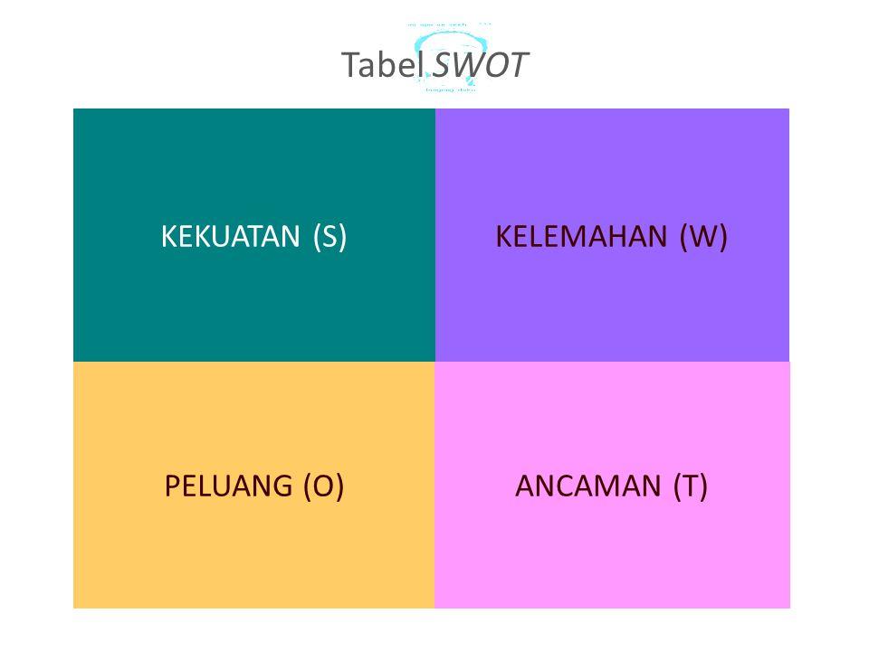 KELEMAHAN (W)KEKUATAN (S) PELUANG (O)ANCAMAN (T) Tabel SWOT