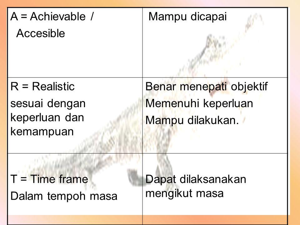 A = Achievable / Accesible Mampu dicapai R = Realistic sesuai dengan keperluan dan kemampuan Benar menepati objektif Memenuhi keperluan Mampu dilakuka
