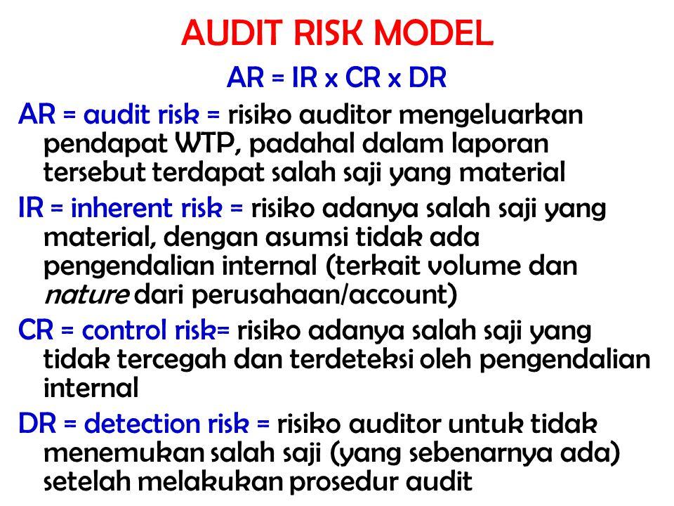 AUDIT RISK MODEL AR = IR x CR x DR AR = audit risk = risiko auditor mengeluarkan pendapat WTP, padahal dalam laporan tersebut terdapat salah saji yang