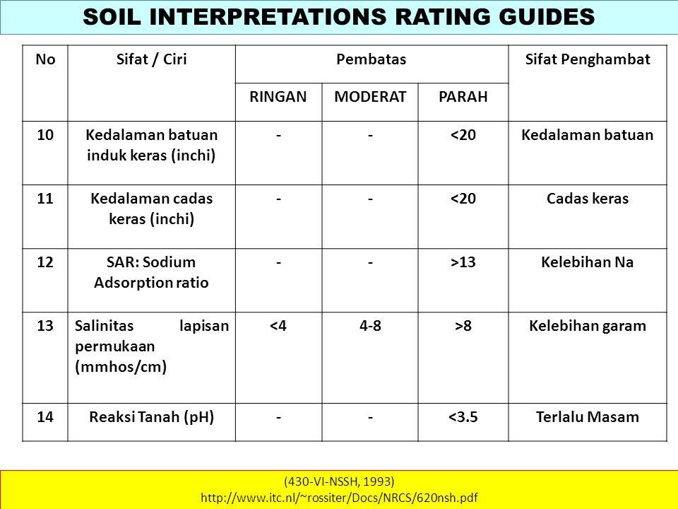 SOIL INTERPRETATIONS RATING GUIDES (430-VI-NSSH, 1993) http://www.itc.nl/~rossiter/Docs/NRCS/620nsh.pdf NoSifat / CiriPembatasSifat Penghambat RINGANMODERATPARAH 10Kedalaman batuan induk keras (inchi) --<20Kedalaman batuan 11Kedalaman cadas keras (inchi) --<20Cadas keras 12SAR: Sodium Adsorption ratio -->13Kelebihan Na 13Salinitas lapisan permukaan (mmhos/cm) <44-8>8Kelebihan garam 14Reaksi Tanah (pH)--<3.5Terlalu Masam