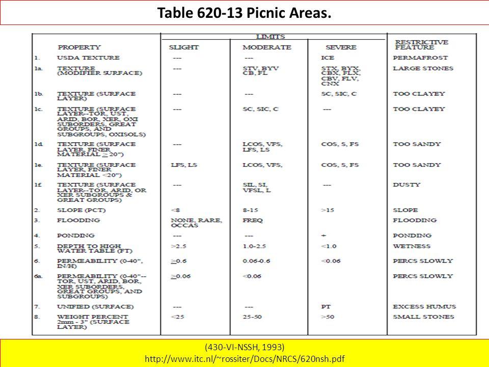 (430-VI-NSSH, 1993) http://www.itc.nl/~rossiter/Docs/NRCS/620nsh.pdf Table 620-13 Picnic Areas.